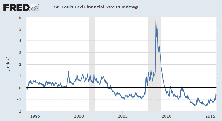 update financial stress fred
