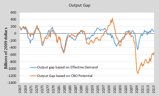 update output gap 1