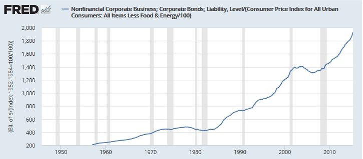 bank lend bonds