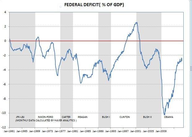 Fed Deficits