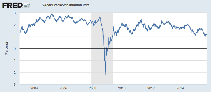 update inflation expectations