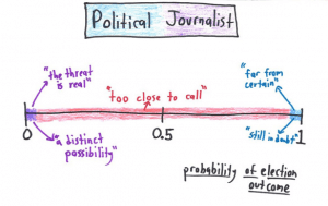 B Political Journalist