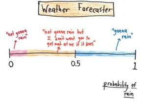 F Weather Forecaster