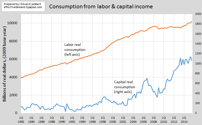 update cap and labor real consump