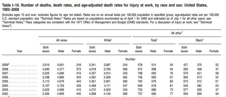 Kimel 3 Number of Deaths for Injury at Work