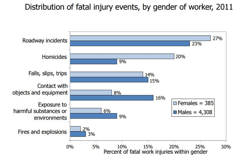 Kimel 5 Fatal Injury Events by Gender