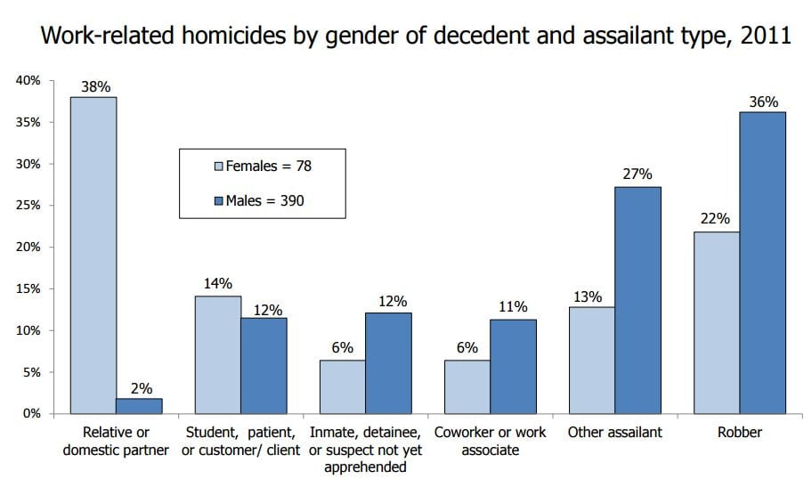 Kimel6 Work Related HomicideBy Gender and Assailant Type