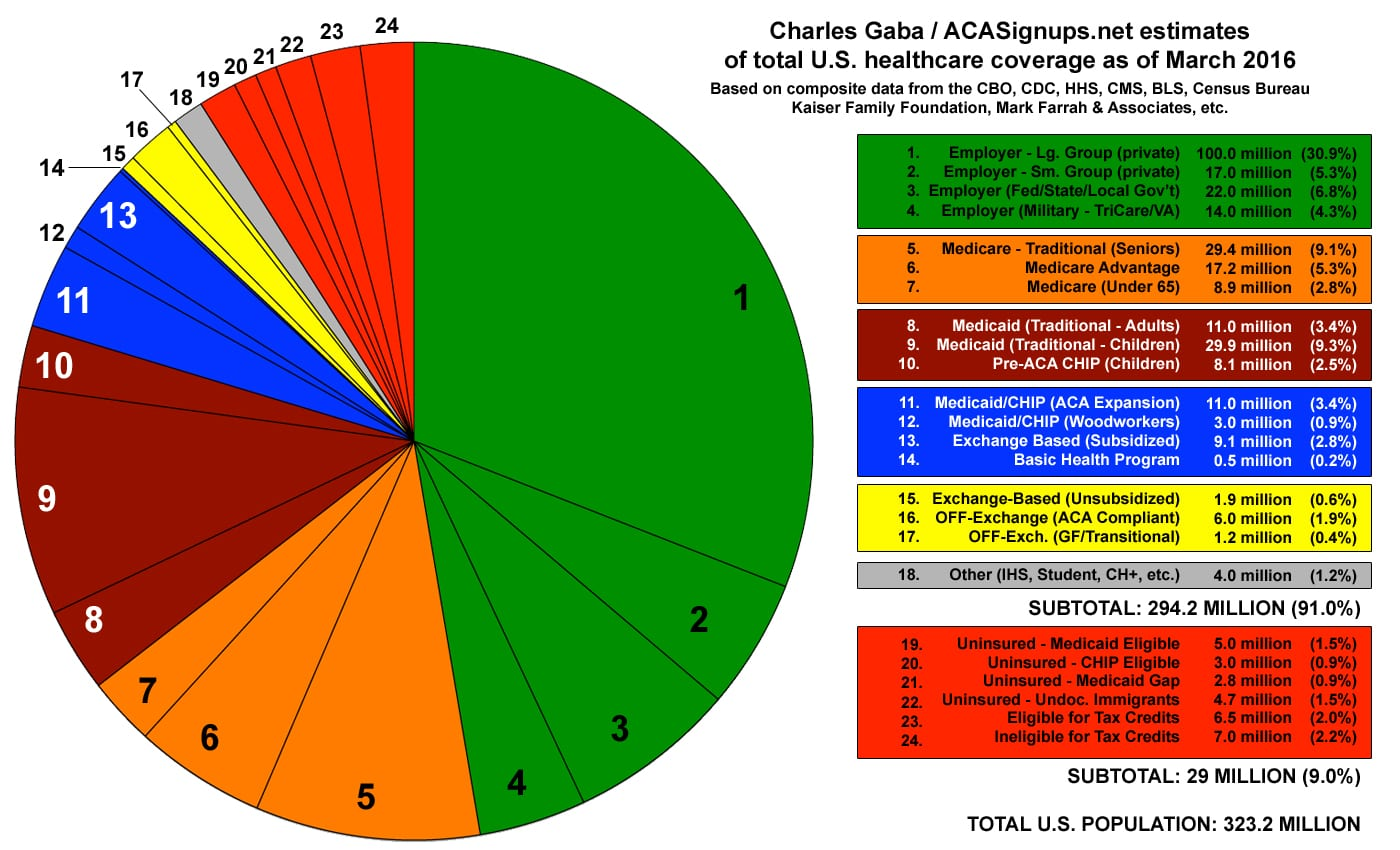 Angry bear the ppaca and the uninsured sanders and hrc 2016totalcoveragepiechart nvjuhfo Choice Image