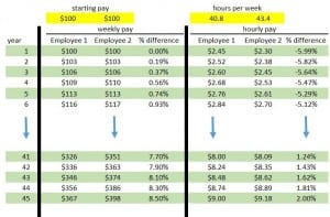Figure 3 - Simulated Earnings Difference From Different # of Hours Worked per Week