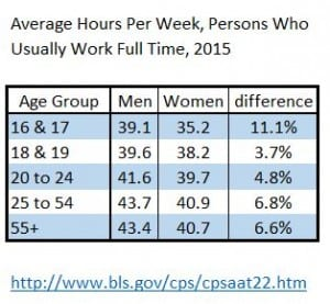 Figure 5 - Hours Worked by Gender and Age Group, 2015