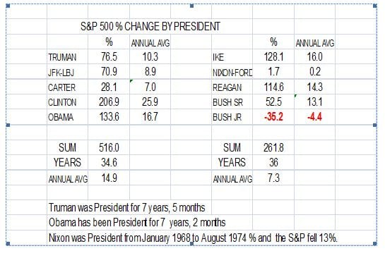 stocks by president