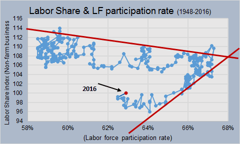 update ls LF participation