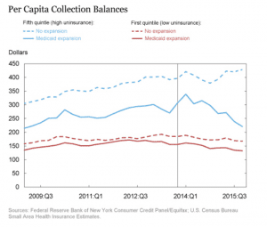 Per Capita Collection Balances