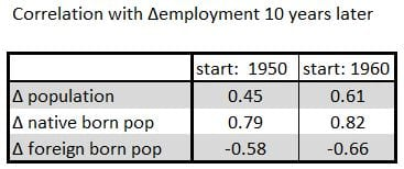 Figure 3 - Correlation between changes in Population and changes in employment ten years later