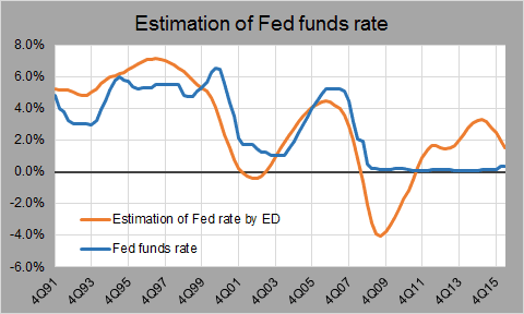 est fed rate
