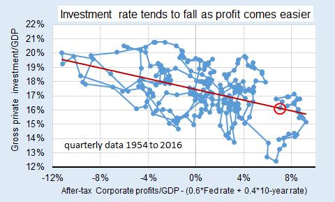 inv prof rates1