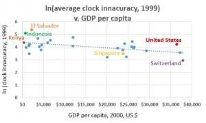 clock inaccuracy 1999 v gdp per capita 2015
