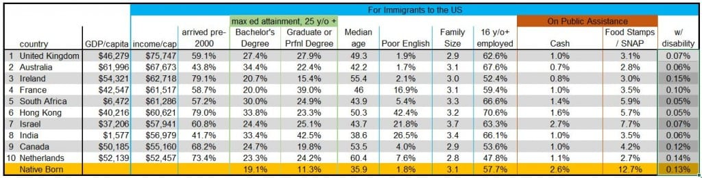 Post 2, Figure 2 - Top 10 Countries by Immigrant Income - Corrected