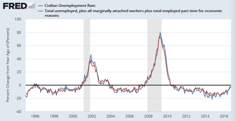 Angry Bear » One Trend Toward A Recession: Yoy %change Of