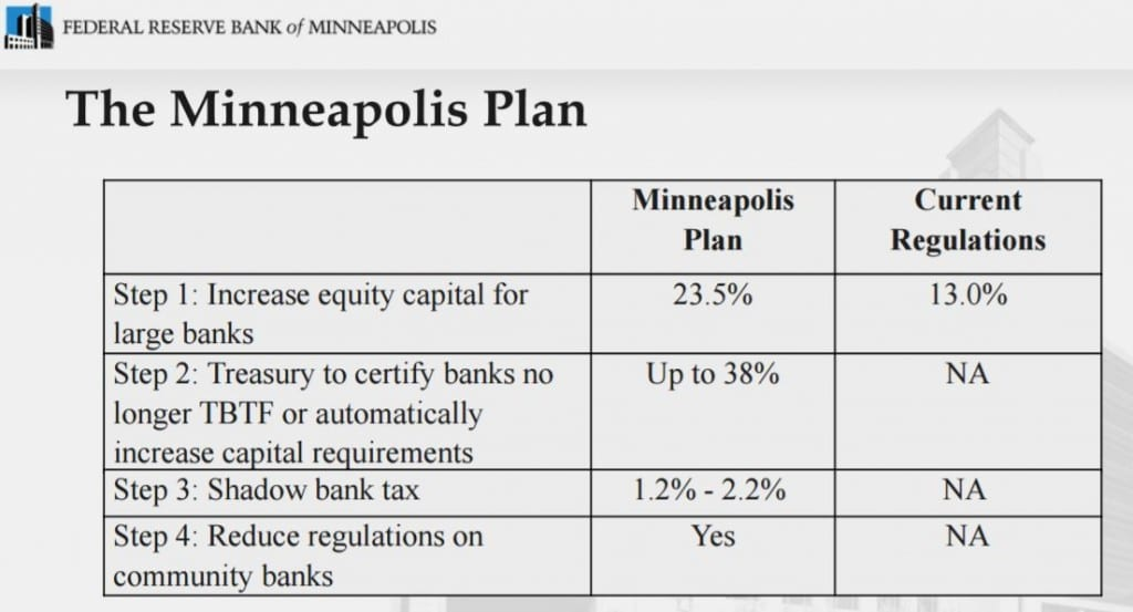 Figure 1 - The Minneapolis Plan