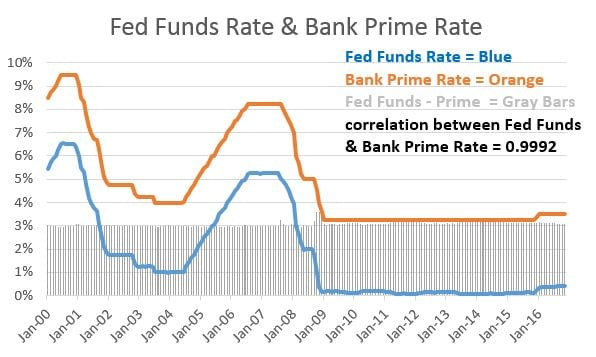 Figure 2 - The Fed Funds Rate and the Bank Prime Rate