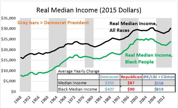Real Median Income 20161224a