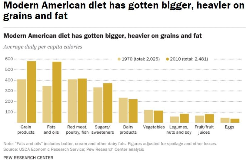 The American Diet - From Pew