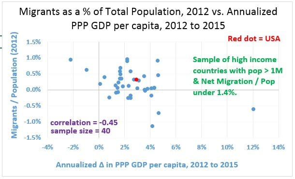 Figure 3.  Net Migration div Pop 2012 v. Growth from 2012 to 2015, 40 Countries 20170112 - with corrected axis