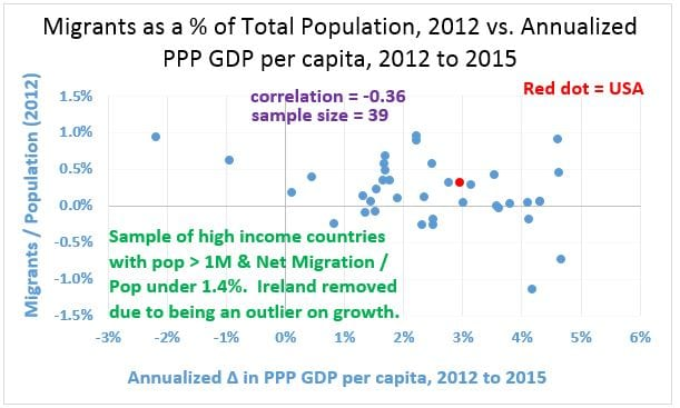 Figure 4.  Net Migration div Pop 2012 v. Growth from 2012 to 2015, 39 Countries 20170112 - with axis corrected