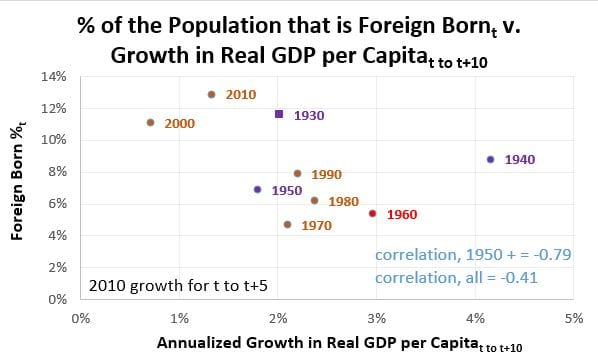 Foreign Born Population v. Growth in Real GDP per capita