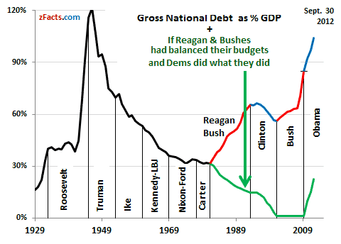 Gross National Debt