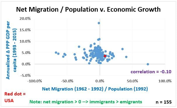 Long Look - Figure 1, Net Migration per cap and Growth, 155 countries