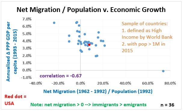 Long Look - Figure 2, Net Migration per cap and Growth, 36 countries