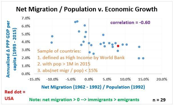 Long Look - Figure 3, Net Migration per cap and Growth, 29 countries