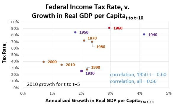 Tax Rates v Growth in Real GDP per capita
