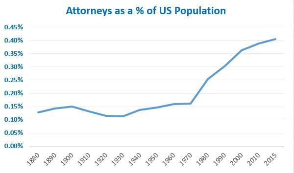 attorneys as a pct of US pop 20170322a