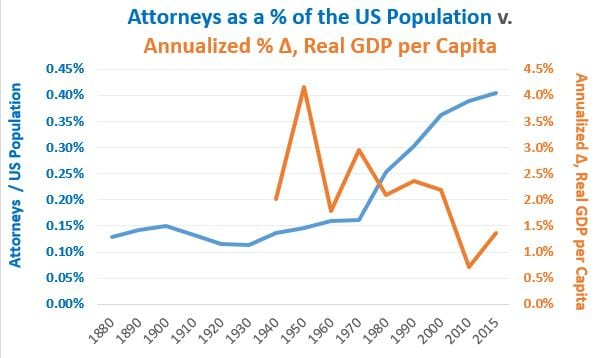 attorneys as a pct of US pop v Growth in Real GDP per capita 20170322a
