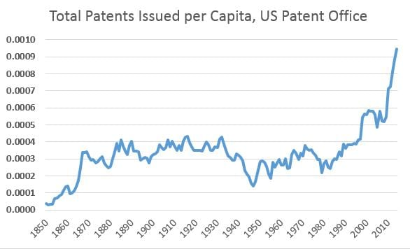patents per capita 20170326a