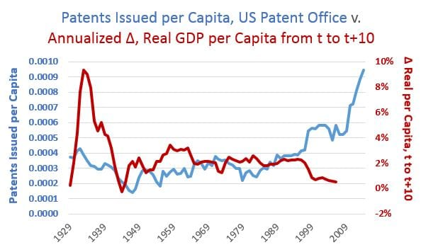 patents per capita v. annual change, real gdp per capita t to t+10
