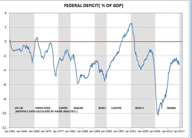 FED DEFICIT BY PRESIDENT