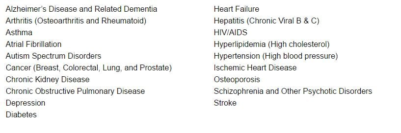 screen capture bcbs list of chronic diseases 20170528a