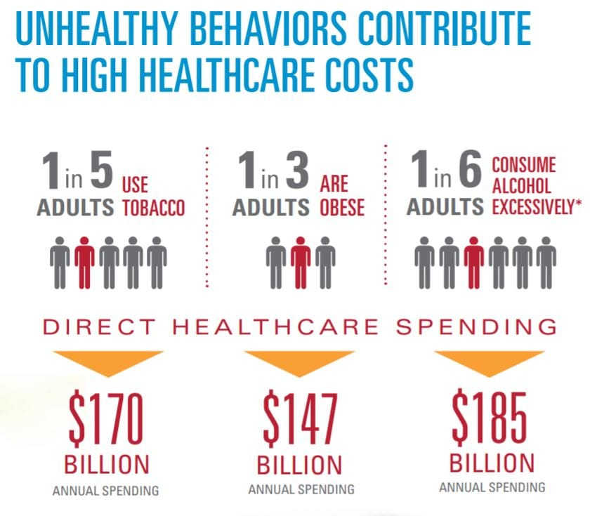 screen capture bcbs unhealthy behavior healthcare cost 20170528a