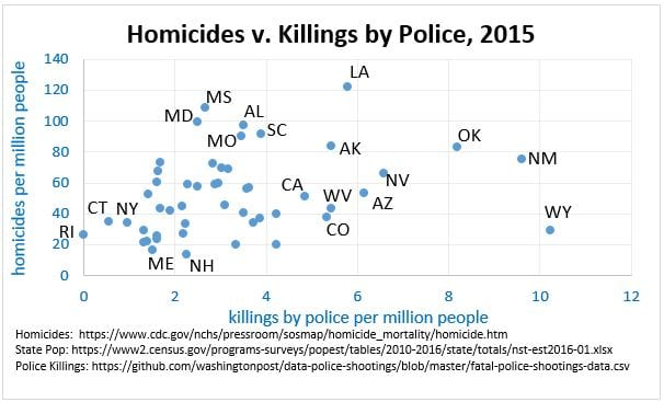 Homicides v killings by police, figure 1