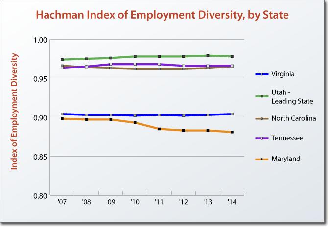 Hachman Index