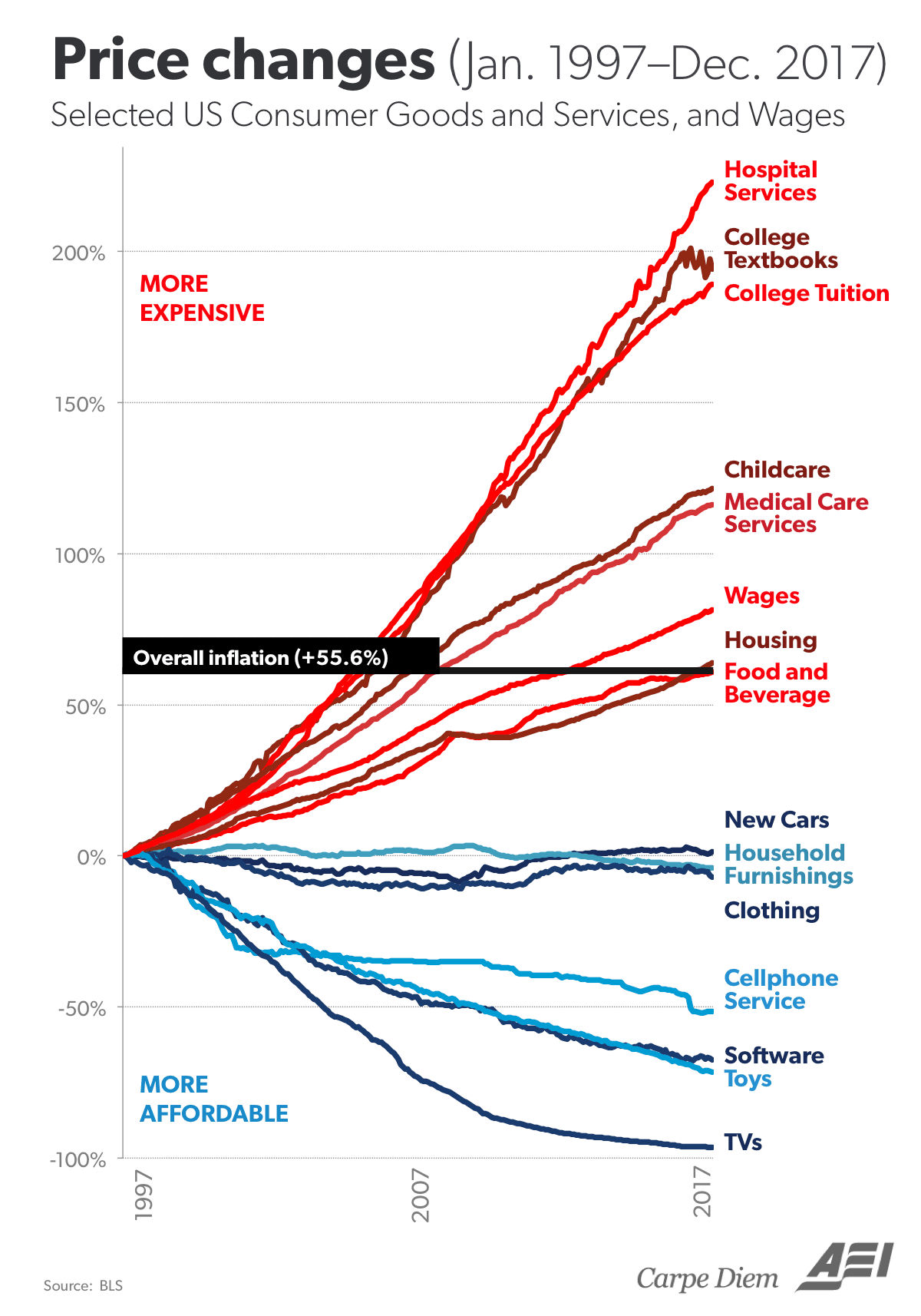 Costs of Product Over 20 Years