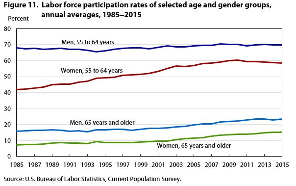 PR Trends 1985 -2015