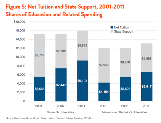 Tuition and State Support