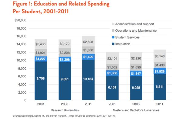 Cost Per Student