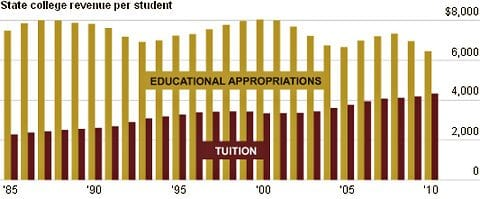 Appropriations versus Tuition