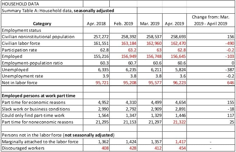 April BLS Household Report April 2019